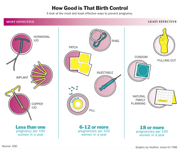 Spotting on birth control 6 days after sex